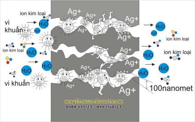 Lõi lọc nano loại bỏ hoàn toàn chất bẩn, virut, kim loại