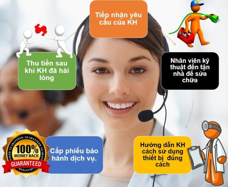 Hoàng Lâm hỗ trợ khách hàng nhanh nhất