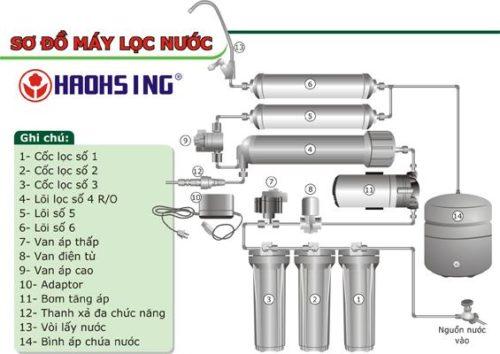 Cấu tạo của máy lọc nước Haohsing