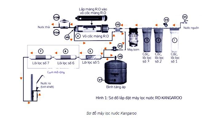 Sơ đồ hoạt động máy lọc nước Kangaroo