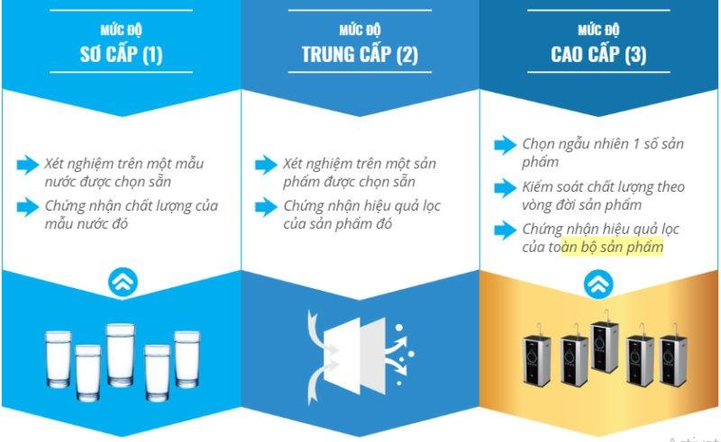 Các mức độ kiểm nghiệm Quy chuẩn quốc gia về nước uống trực tiếp QCVN6-1:2010/BYT