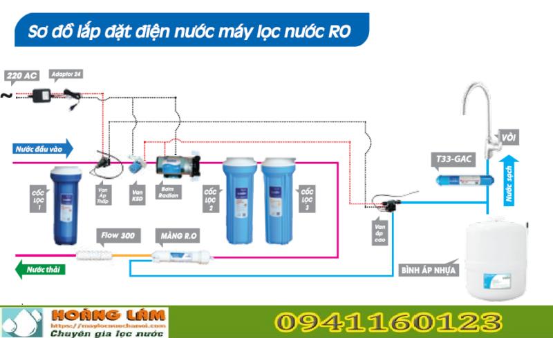 Hưỡng dẫn sửa máy lọc nước ở nhà khắc phục 8 lỗi thường gặp